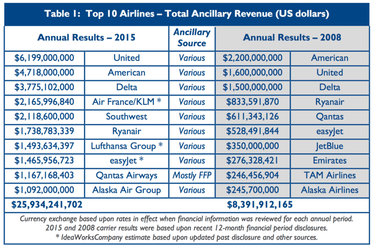 www_ideaworkscompany_com_wp-content_uploads_2016_07_2015-Top-10-Airline-Ancillary-Revenue-Rankings-Final_pdf