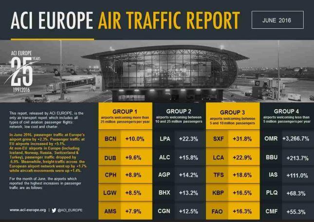ACI EUROPE AIR TRAFFIC REPORT_JUNE
