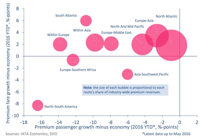 www_iata_org_whatwedo_Documents_economics_Airlines-Financial-Monitor-jul-16_pdf_4