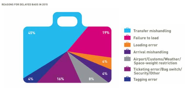 www_sita_aero_globalassets_docs_surveys--reports_sita-baggage-report-2016_pdf