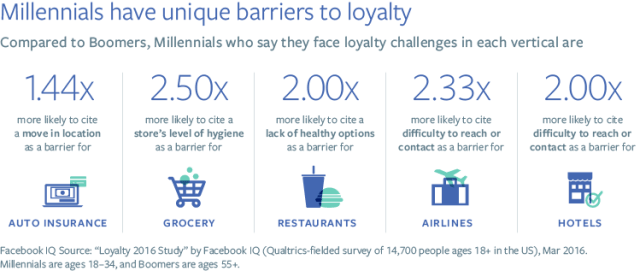 facebook-loyalty-figure_3