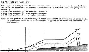 The 'Net' Take-Off flight path