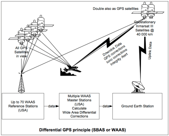 Differential GPS principle (SBAS or WAAS)