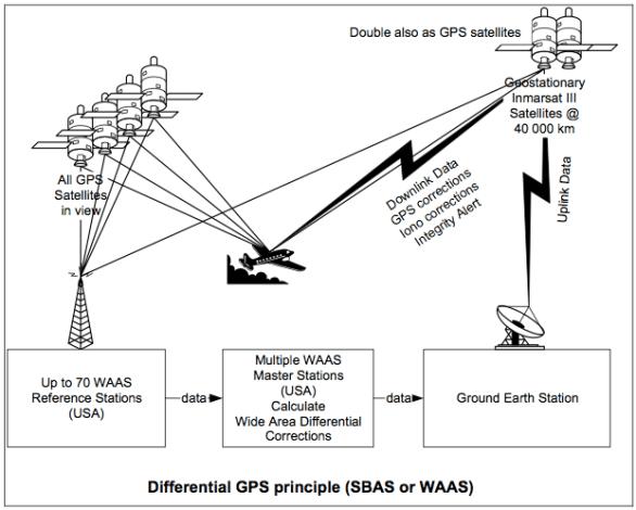 Differential GPS principle (SBAS or WAAS)