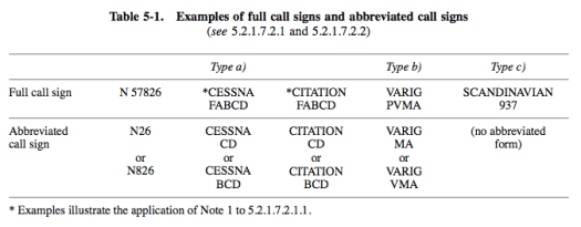 Examples of full call signs and abbreviated call signs