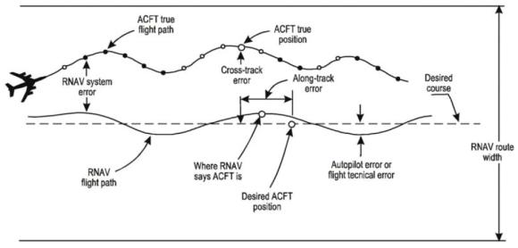 RNAV System Error