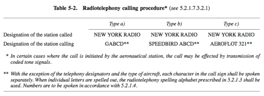 Radiotelephony calling procedure