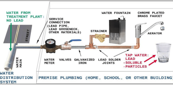 Figure 1: Potential Sources of Lead Contamination in tap water of homes, schools and other buildings (Triantafyllidou 2011)