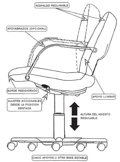Ergonomia, silla de oficina