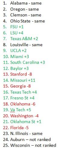 ap poll ranking changes
