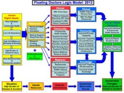 Floating Doctors Logic Model
