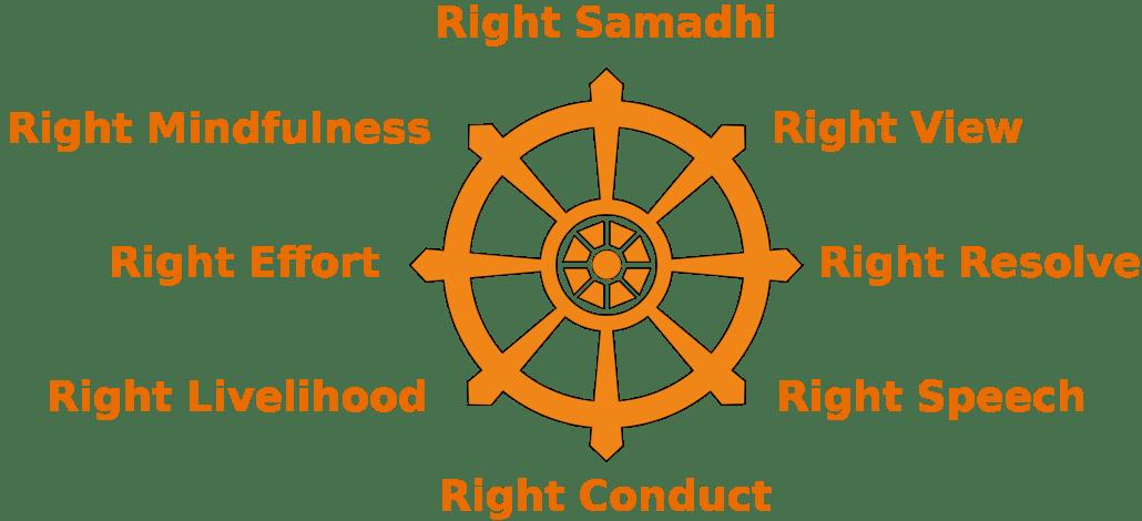 right samadhi