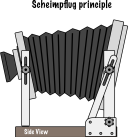 Scheimpflug Principle illustration