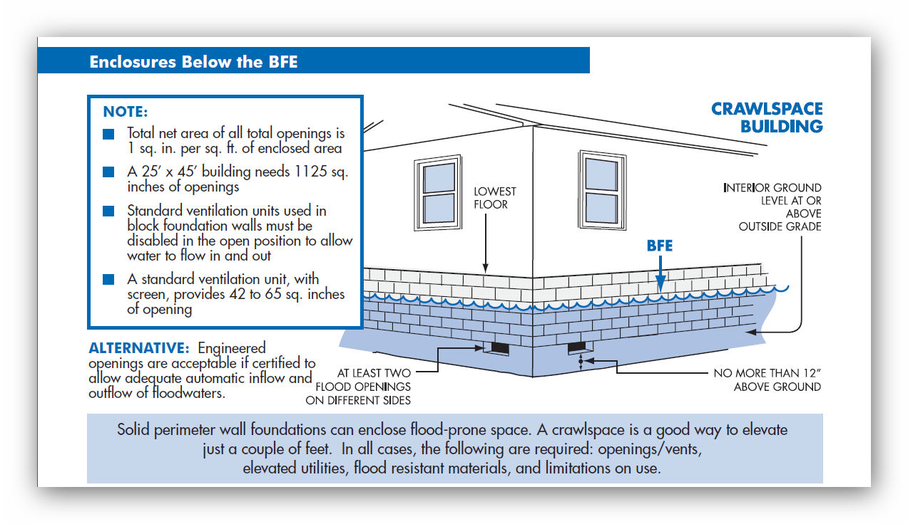 Fema Flood Vent Requirements