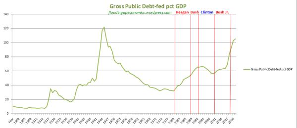 Historic Chart of U.S. Debt to GDP Ratio   floodingupeconomics