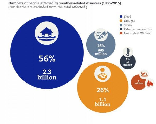 Numbers affected by floods and other natural disasters, 1995 to 2015. Image: UNISDR / CRED