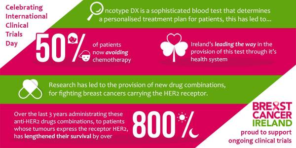 Breast Cancer Ireland Statistics