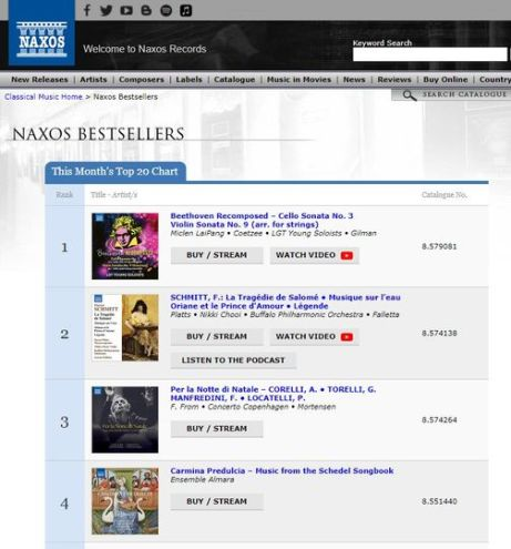 NAXOS sales chart January 2020