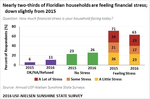 financialstresssusnhine