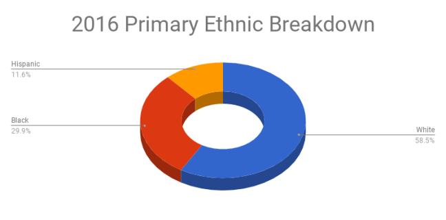 2016 Ethnic Breakdown in Broward County