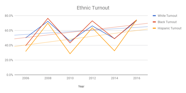 Ethnic Turnout Percentages over time