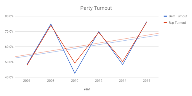 Party Turnout Over Time