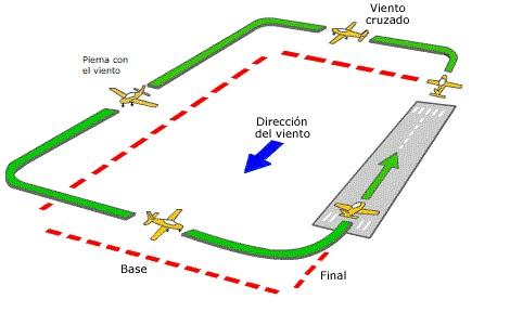 Imagen PO6 circuito