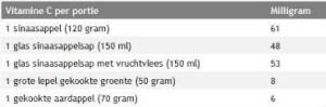 Vitamine C-2