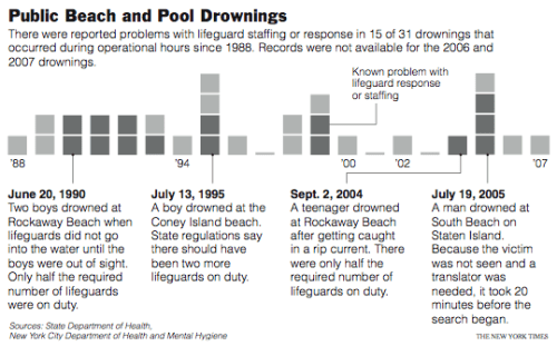 Lifeguards and Drownings at Beaches and Pools