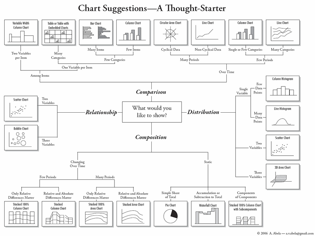 Flow Chart Shows You What Chart To Use Flowingdata
