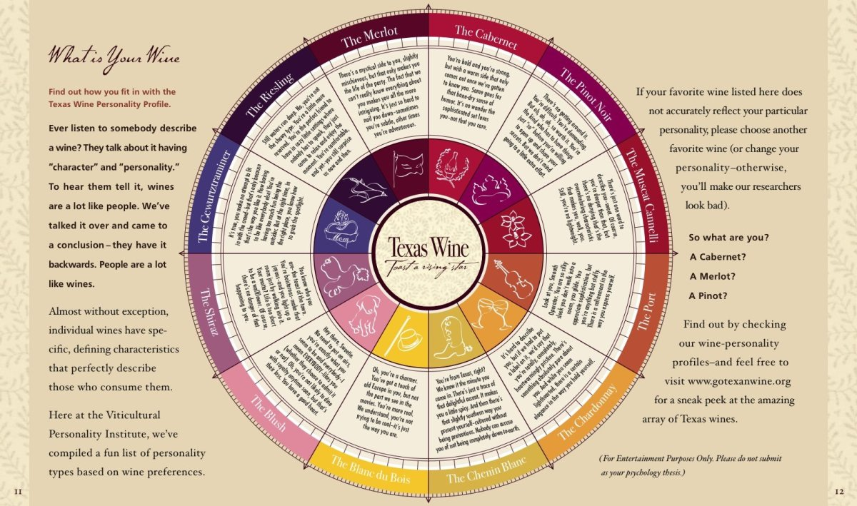 what is your wine personality profile flowingdata