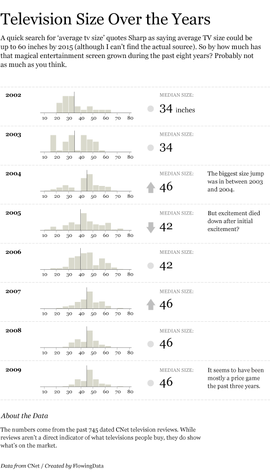 TV Size Over the Past 8 Years | FlowingData