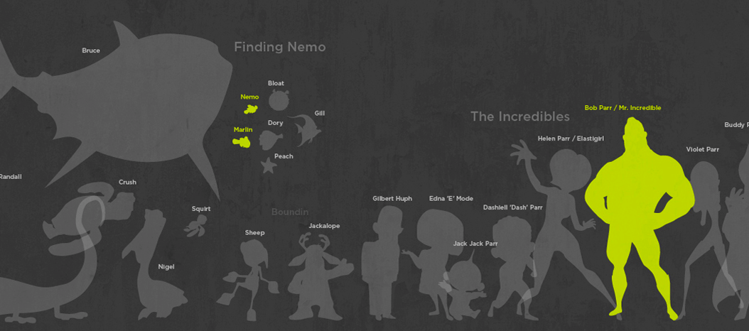 100 Pixar Characters Drawn To Scale Flowingdata