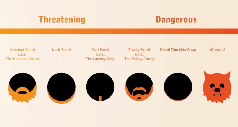 Trustworthiness of beards | FlowingData