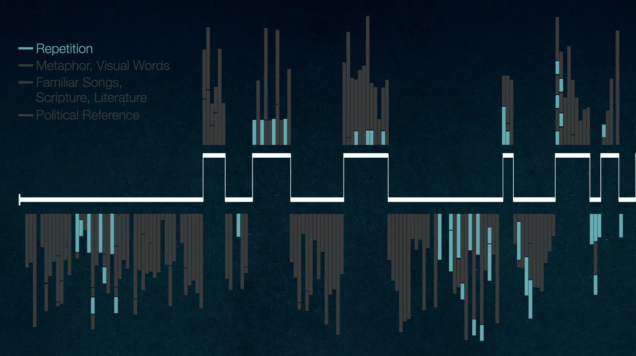 Visual analysis of 'I Have a Dream' speech | FlowingData