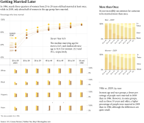 average age of marriage in 1300