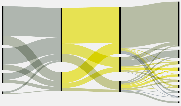 whenever i post a sankey diagram (for example, here, here, and here),  someone always asks how they can make their own  i'm always surprised that  so many