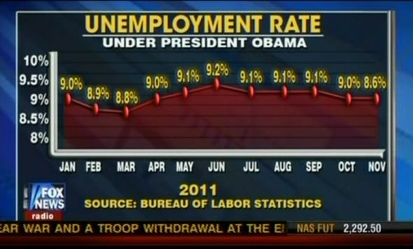 unemployment chart by fox news