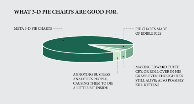 What 3 D Pie Charts Are Good For Flowingdata
