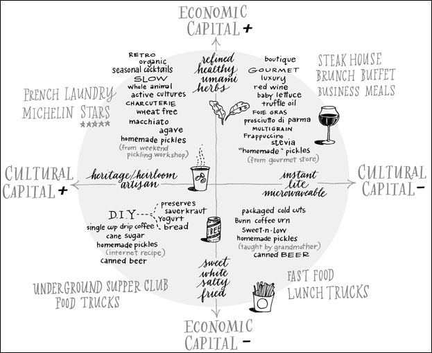 Bourdieu's Food Space chart, from fast food to French ...