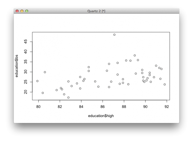 Getting Started with Charts in R | FlowingData