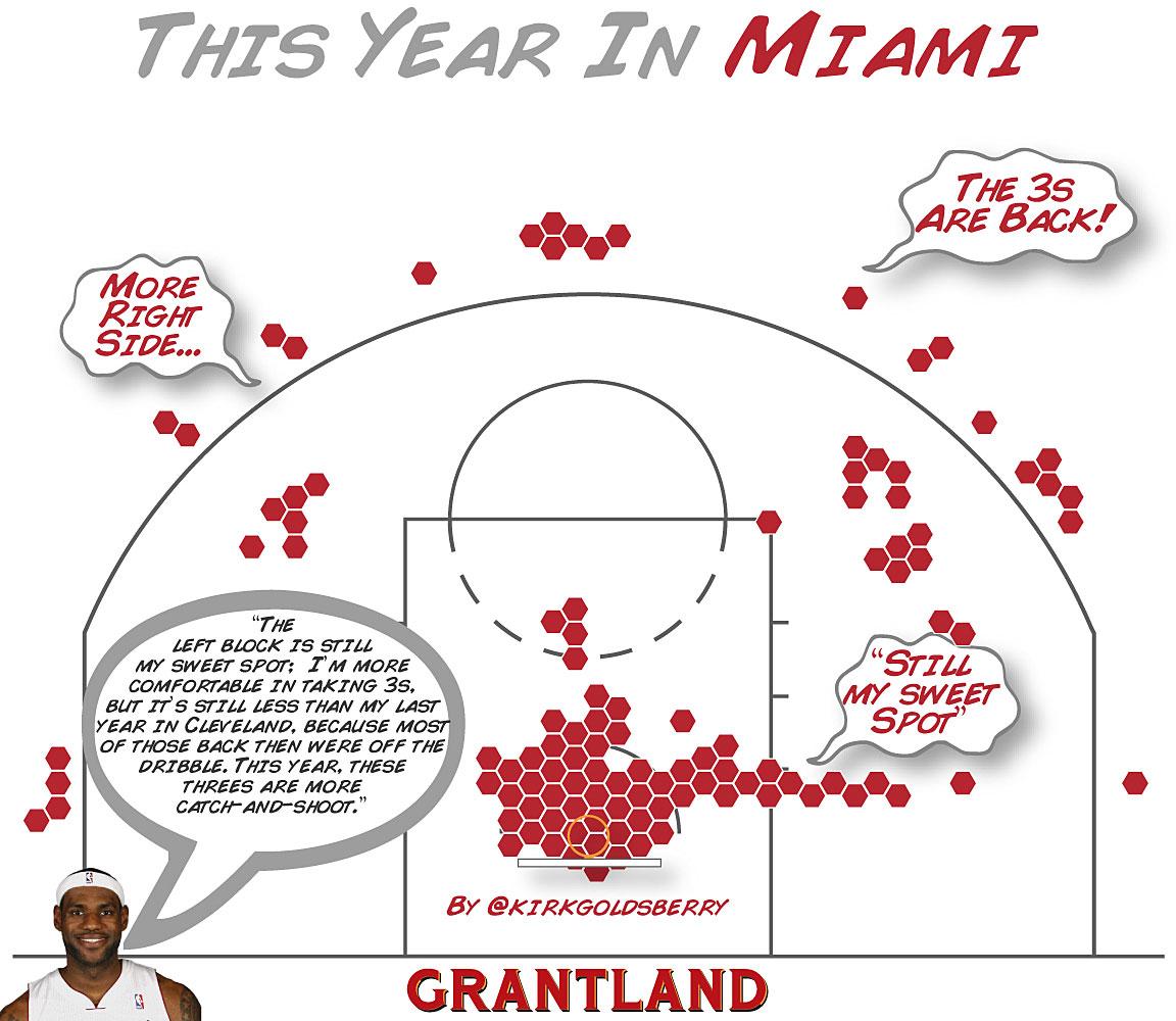 Basketball flowingdata shot charts show evolution of lebron james nvjuhfo Gallery