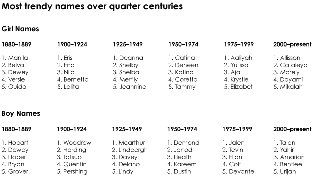 the most trendy names in us history flowingdata