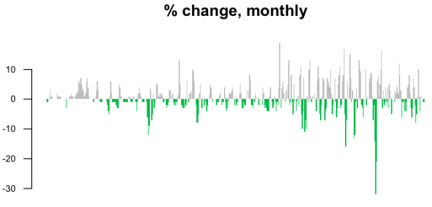02-Percent change monthly
