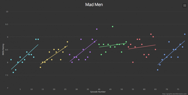 Ratings for Mad Men
