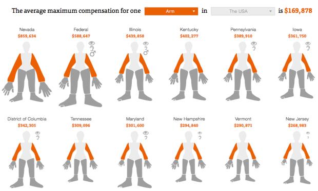 Average maximum compensation