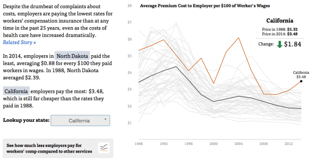 Average premiums