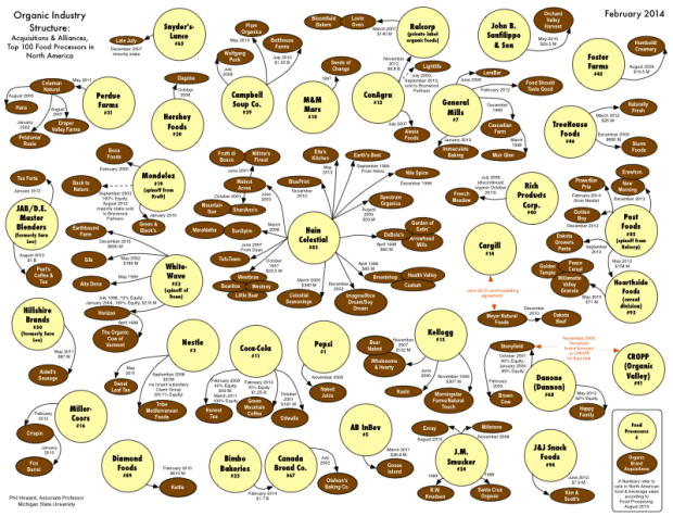 Organic industry structure
