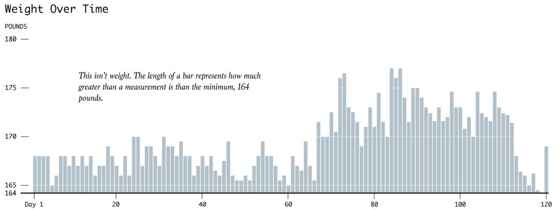 Bar Chart Baselines Start At Zero Flowingdata