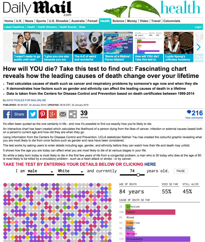 Daily Mail ripoff of FlowingData